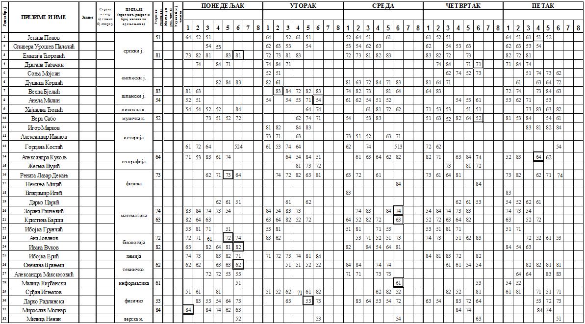 Raspored 2.2.